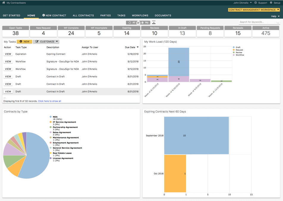 Contract Lifecycle management task and workflow dashboard screenshot